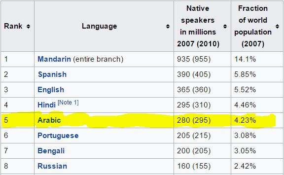 Local Guides Connect More Language Options In Connect Local - Hindi language rank in world