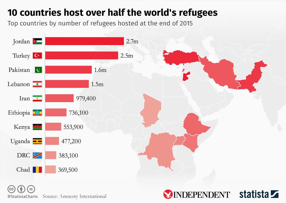 chartoftheday_6091_10_countries_host_over_half_the_world_s_refugees_n.jpg